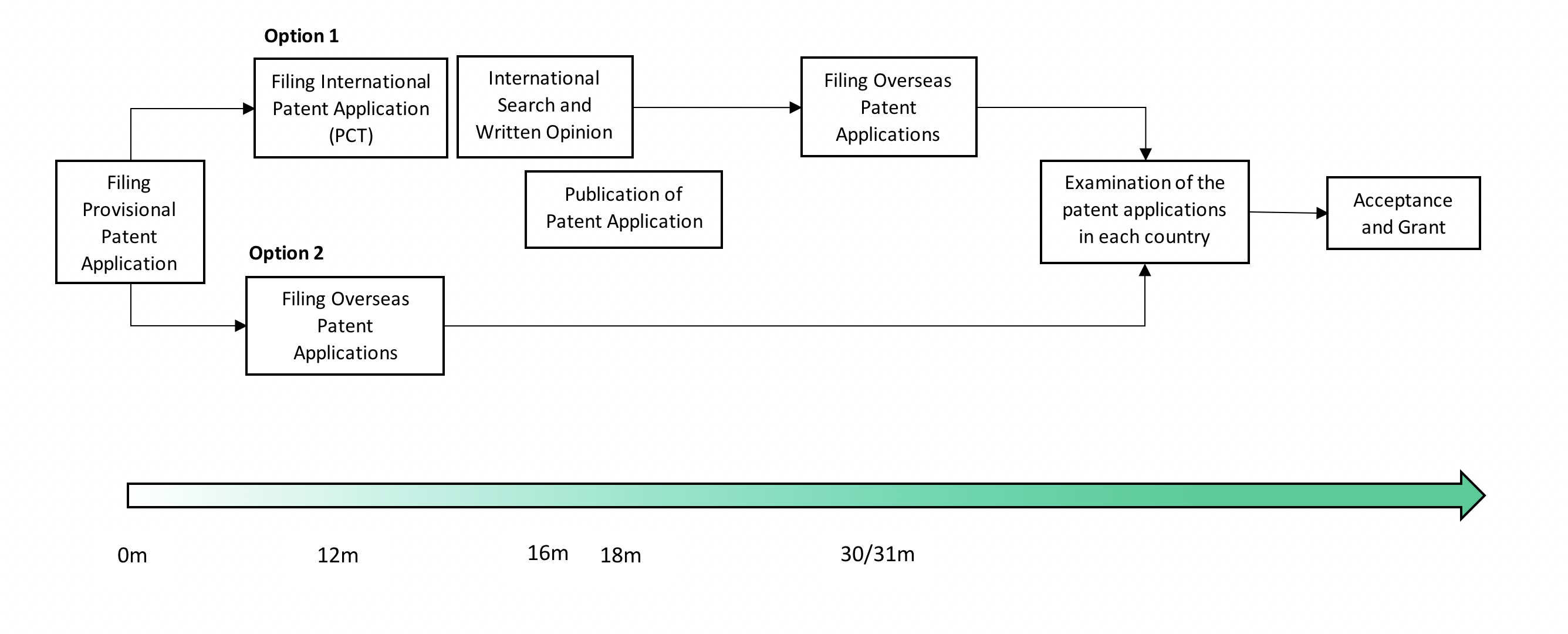 Patenting Process
